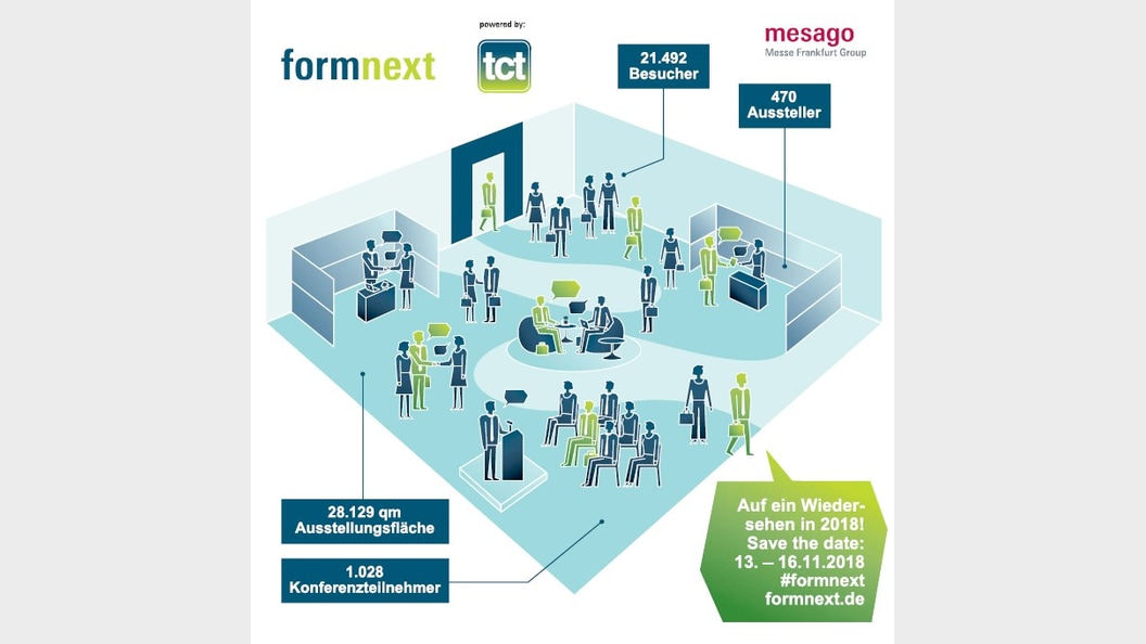 formnext in numbers