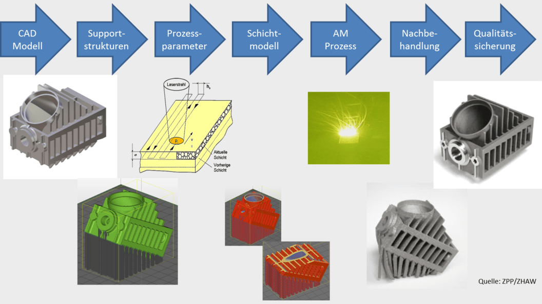 Additive Prozesskette