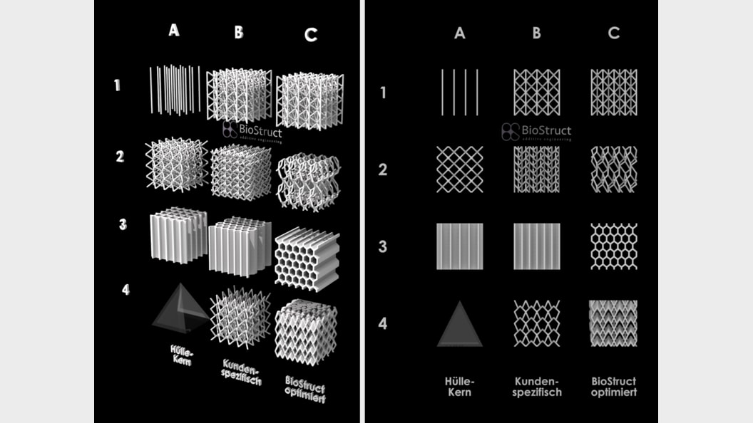 Reducing weight and costs by using standard structures for Selective Laser Melting.