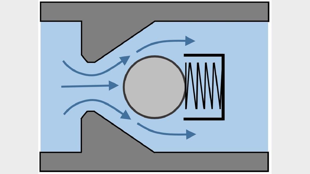 Kugelrückschlagventil in geöffnetem Zustand, das einen Durchfluss von links nach rechts ermöglicht.