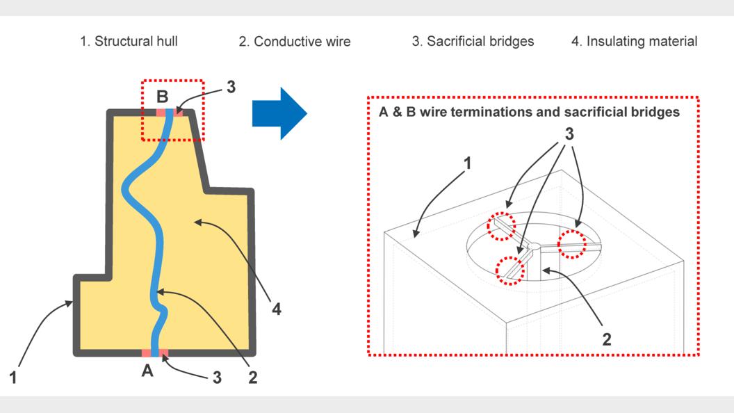 Die Elemente 1, 2, 3 werden mittels Laser Melting aufgebaut. 4 danach eingefüllt. Dann 3 entfernt.