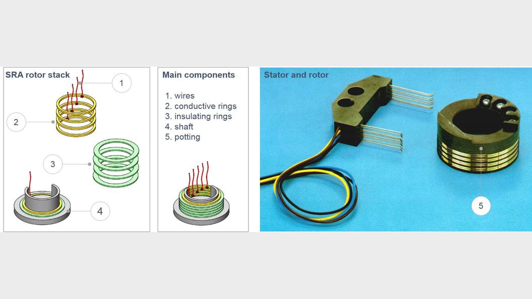 Traditional architecture of SlipRing-Assembly-Rotors (SRA-Rotor) ©CSEM SA