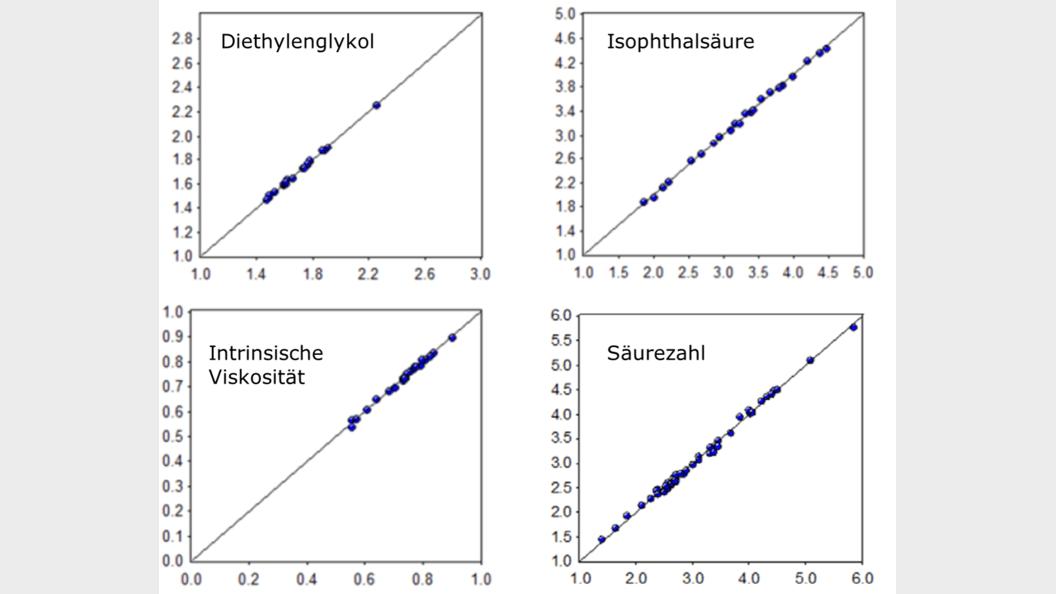 Kalibrationsgeraden für die vier gemessenen Parameter