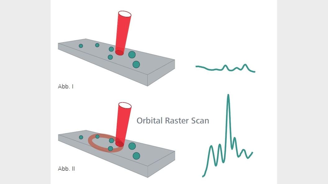Orbital Raster Scan (ORS) Technologie
