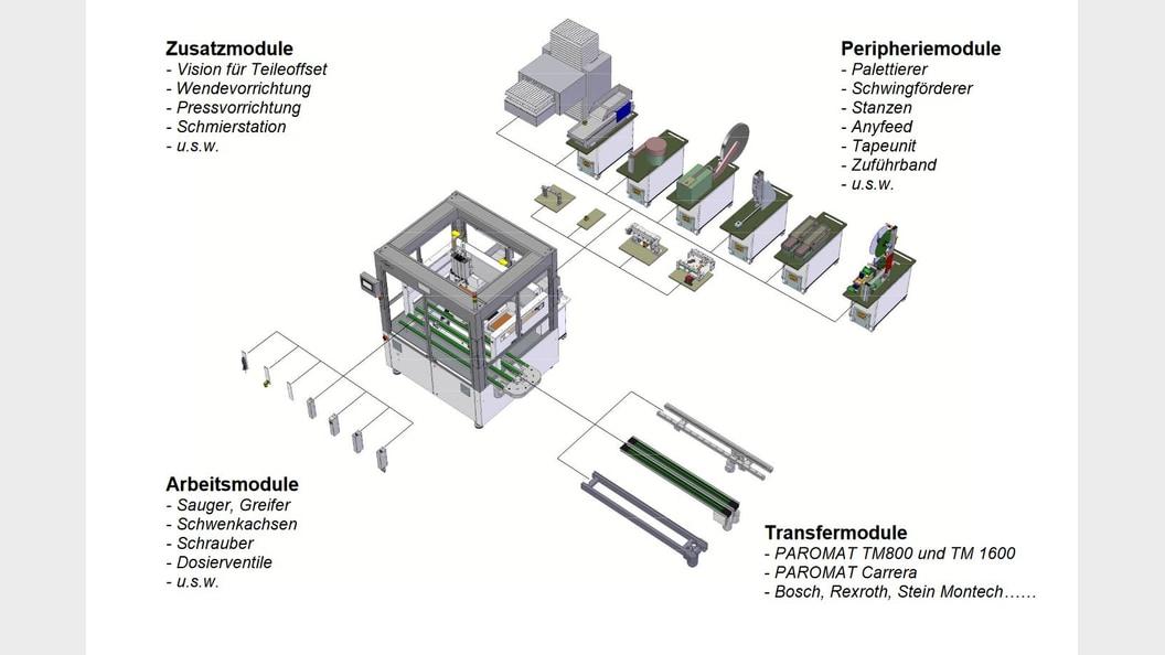 Übersicht über die Montagezelle Flextreme