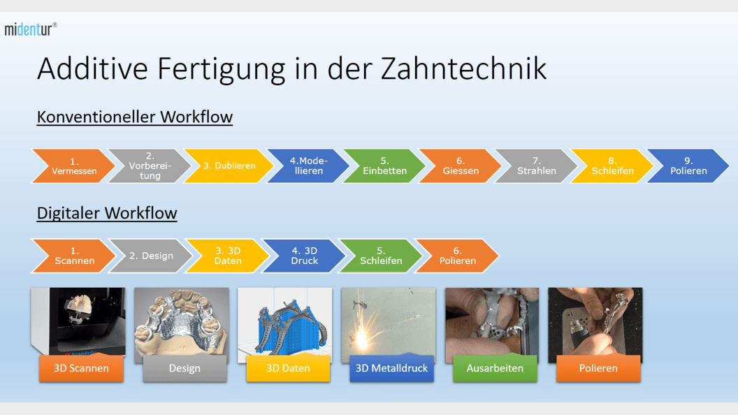 Vergleich - konventioneller Workflow / Digitaler Workflow