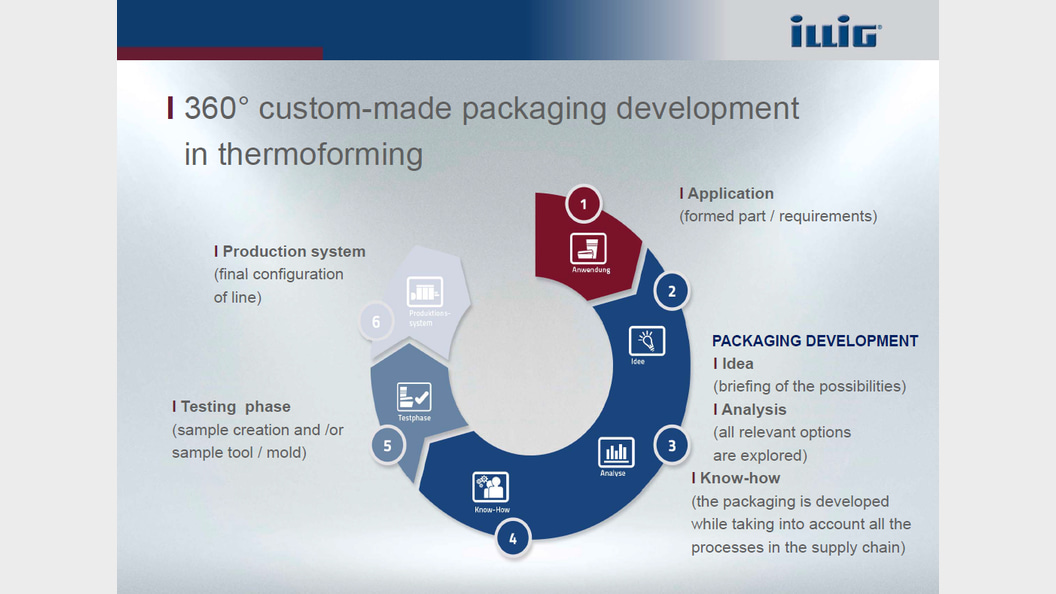 360° Beratung und Betreuung für eine hochwertige und marktgerechte Verpackungslösung
