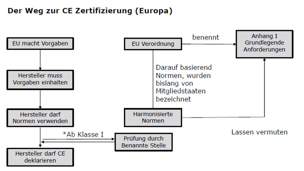 Der Weg zur CE Zertifizierung (Europa)