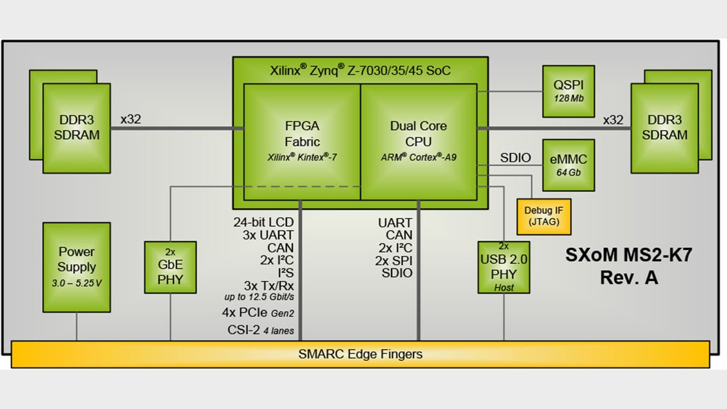 Block diagram SXoM MS2-K7