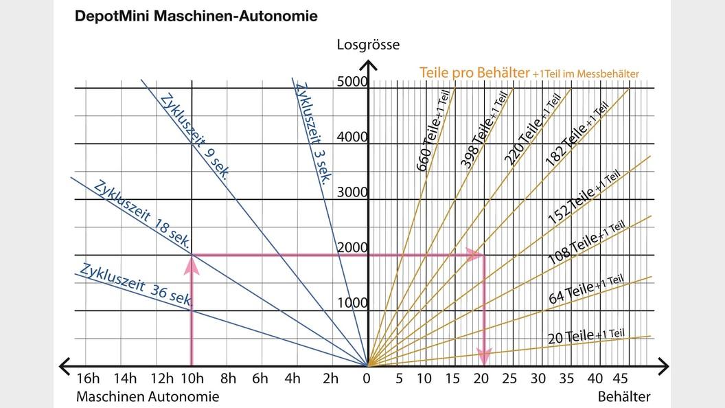 Maschinenautonomie DepotMini