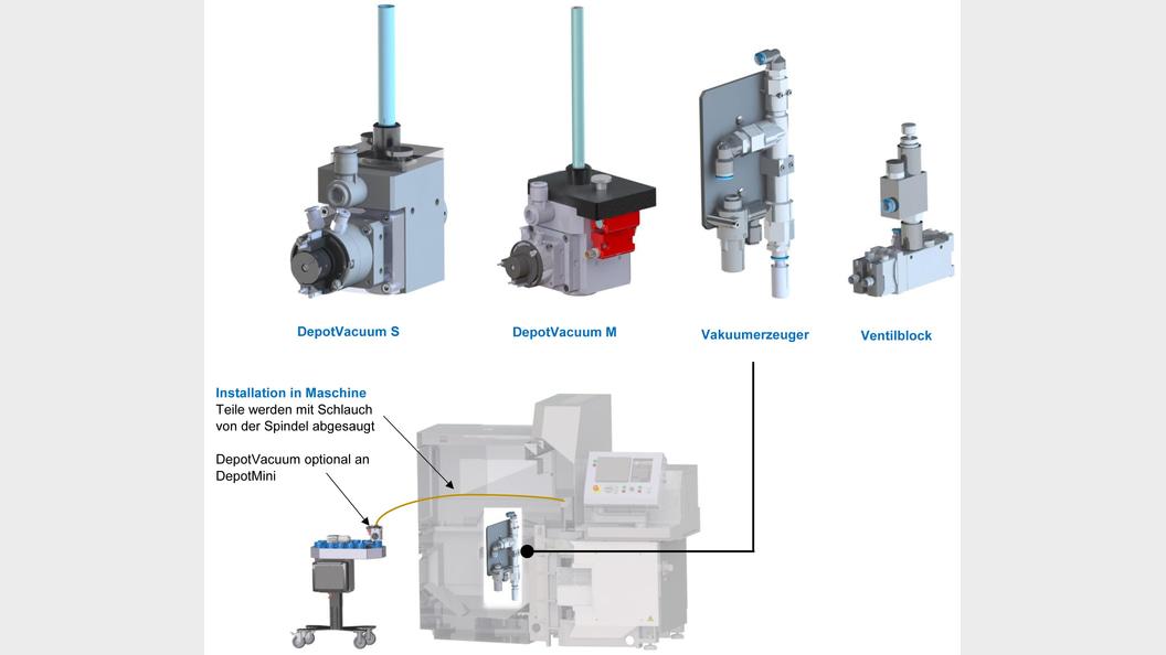 DepotVacuum für Kleinstteile zur verlustfreien Entladung direkt aus der Maschine mittels Vakuum.