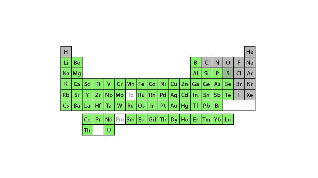 Grün: Elemente, welche mittels ICP-MS detektiert und quantifiziert werden können.