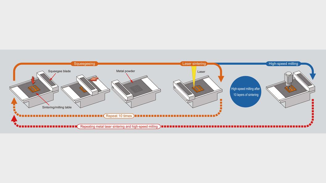 Prozess Laser-Sintering und Fräsen