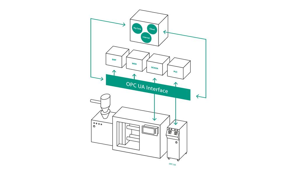Schnittstellen 4.0. OPC UA, POWERLINK und MODBUS