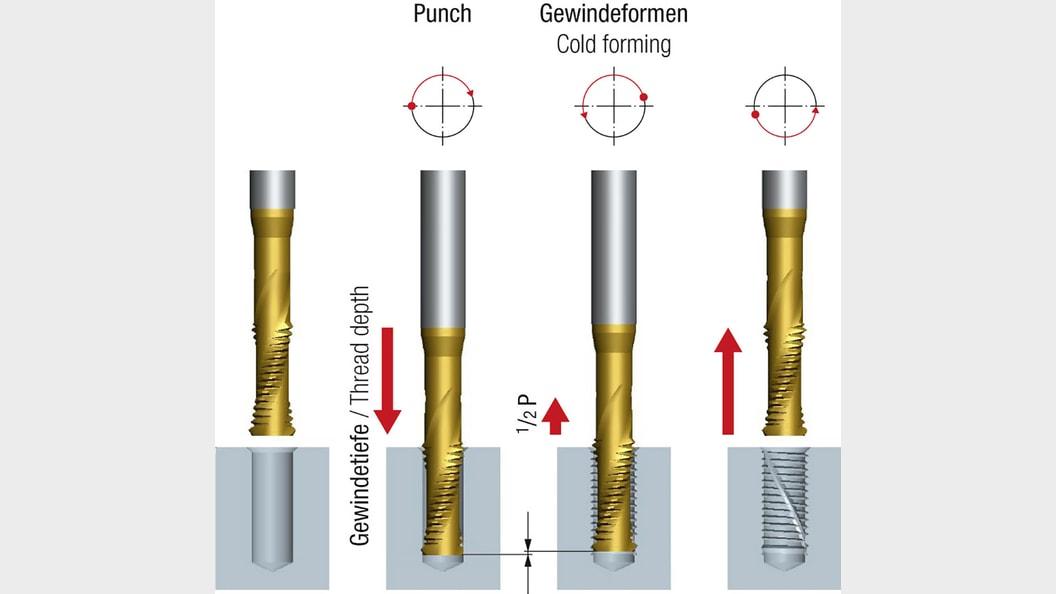 Bewegungsablauf bei der Punch-Tap-Technologie