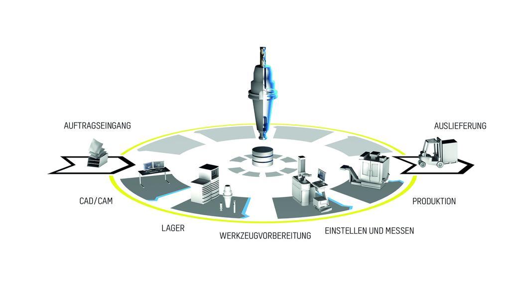 Durchgängigkeit der Werkzeugdaten über den gesamten Fertigungsprozess hinweg mit ZOLLER