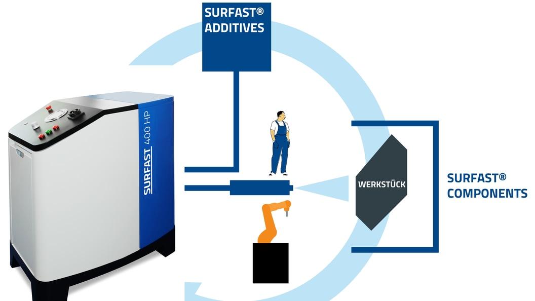 Das SURFAST® System für mobile und stationäre Installationen