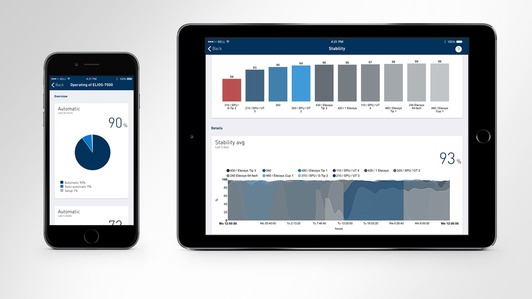 App für Smartphone und Tablet