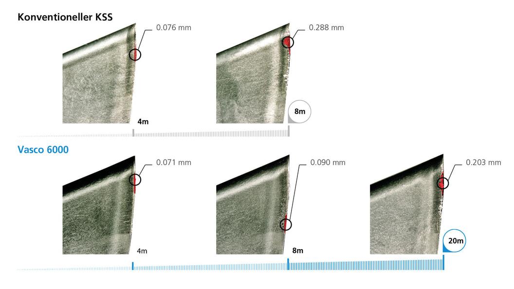 Geringere Werkzeugkosten pro Teil. Werkzeugverschleiss nach 4, 8 und 20 Meter Fräsen in Titan