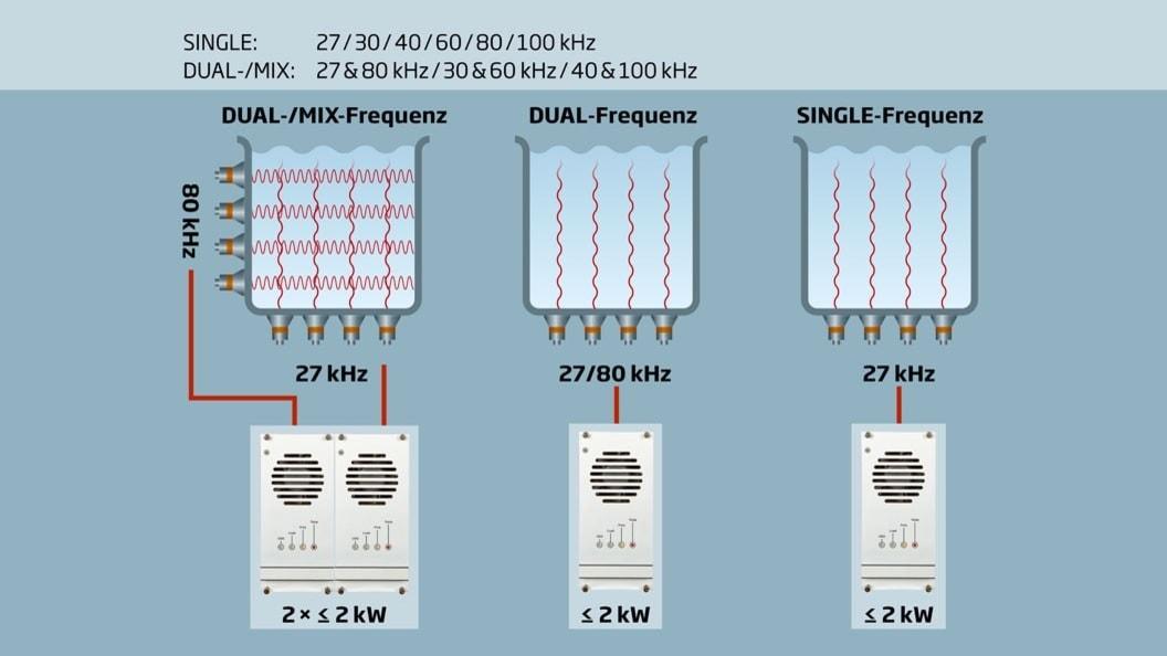 DUAL/MIX Frequency Ultrasonic Technology