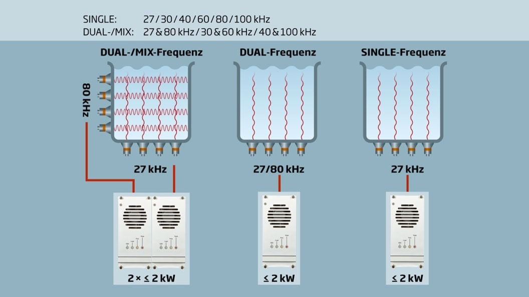 DUAL-/MIX-Frequenz-Ultraschall-Technologie