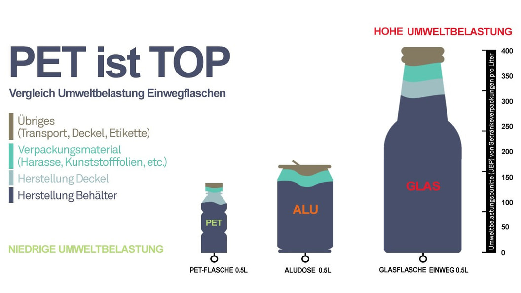 PET ist TOP