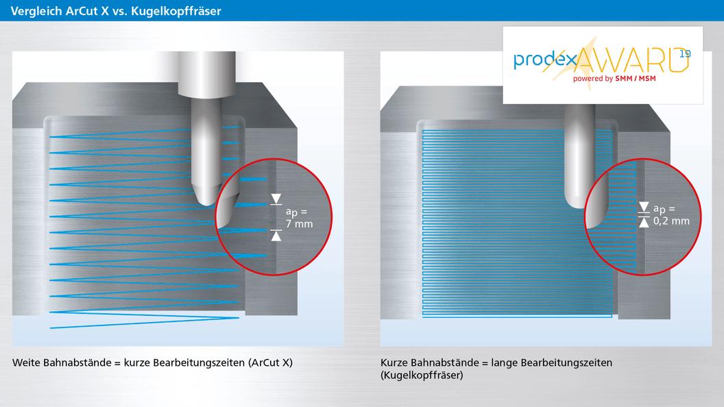 Genaue Oberflächen: Grosse Zeilensprünge dank Mantelfläche mit Krümmungsradius bis 1000 mm