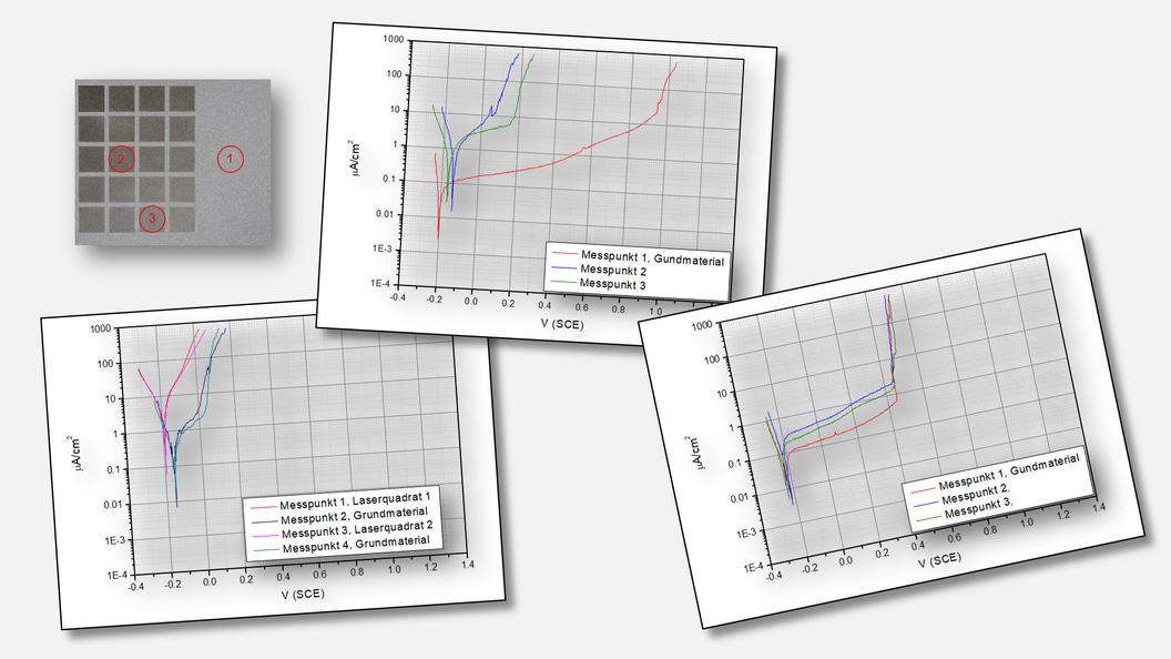 Stromdichte-Potentialkurven als Resultat der lokalen Korrosionsmessungen in drei Beispielen