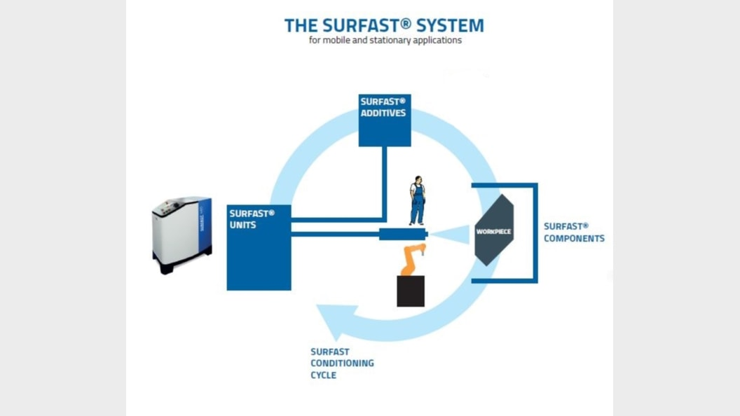 The SURFAST® system for mobile and stationary applications