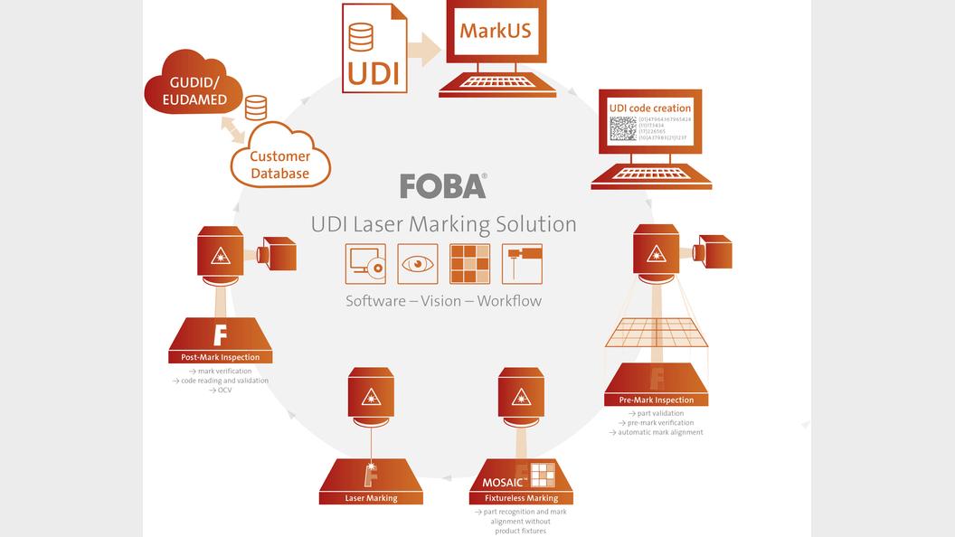 FOBAs geschlossener Markierprozess