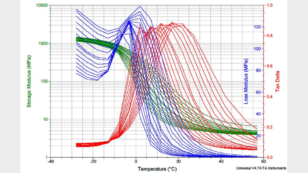 DMA-Kurven eines Elastomers in Abhängigkeit von der Temperatur (-28°C bis 57 °C) und der Frequenz