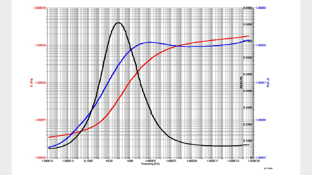 Masterkurven bei einer Referenzztemp. von 20°C in einem Frequenzbereich zwischen 1.0E-5 - 1.0E15 Hz