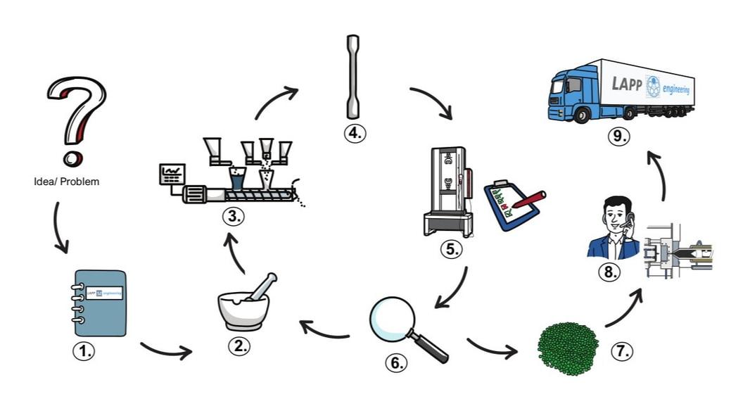 Material Development @Lapp Engineering