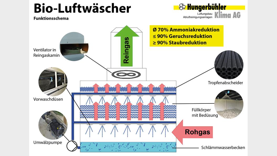 Funktionsscheme Bio-Luftwäscher