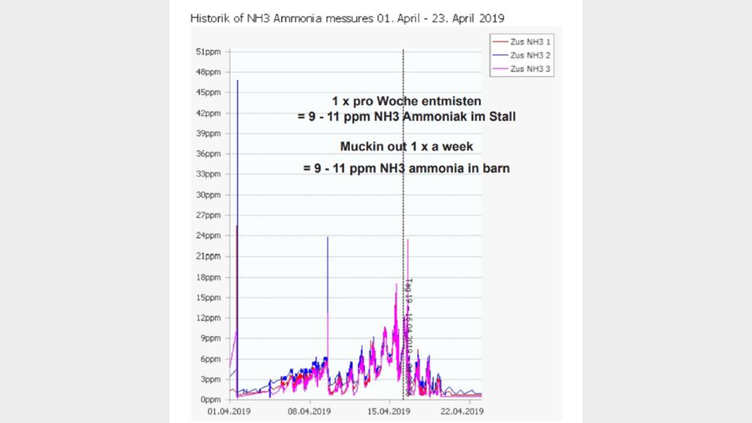 """Grafik 4: Wöchentliche Entmistung ohne """"BURA"""""""