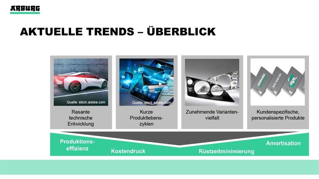 Aktuelle Trends im Überblick