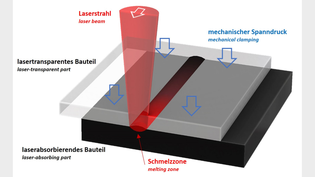 Fundamental principle of laser welding of laser-transparent on laser-absorbing plastic.