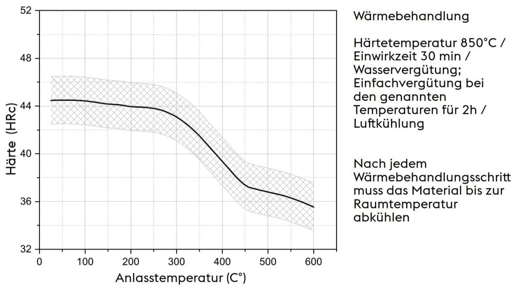 Wärmebehandlung: Deutsche Version