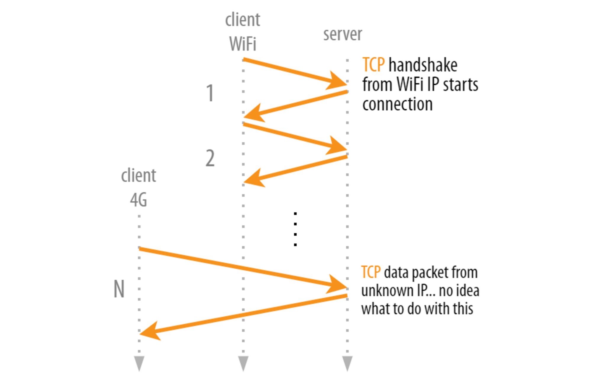 https://res.cloudinary.com/indysigner/image/fetch/f_auto,q_80/w_2000/https://cloud.netlifyusercontent.com/assets/344dbf88-fdf9-42bb-adb4-46f01eedd629/9413b221-47e9-427b-b958-b0e62fe7f681/1-migration-tcp.png