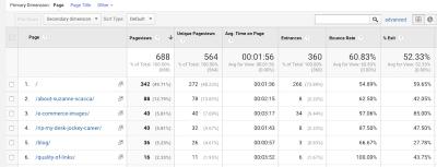 Google Analytics Behavior breakdowns