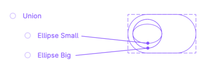 A diagram showing how a boolean union works using two ellipses, one big and another one small.
