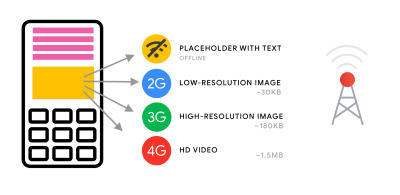 An illustration showing how adaptive media serving can be used by sending different resolutions to users depending on their network capability