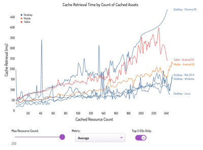 A graph showing cache retrieval time by count of cached assets with different OS and browsers named on the right (from top to bottom): Desktop Chrome OS, Tablet Android OS, Mobile Android OS, Desktop Mac OS X, Desktop Windows, Desktop Linux