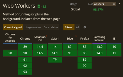A table taken from caniuse.com, showing that every browser supports Workers.
