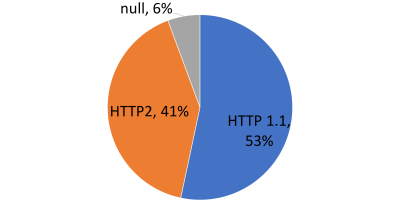 Pie Chart of HTTP1 vs. HTTP2 for video delivery