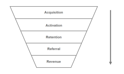 The AARRR framework: Acquisition, Activation, Retention, Referral, Revenue.