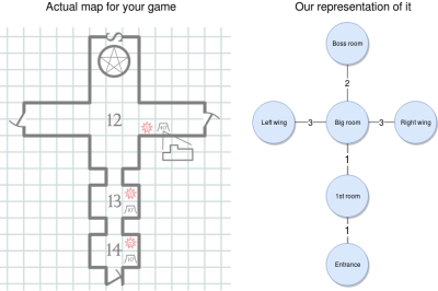 Example graph for a given dungeon
