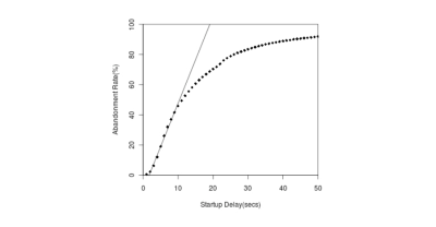 Chart displaying the abandonment rate as startup time is longer.