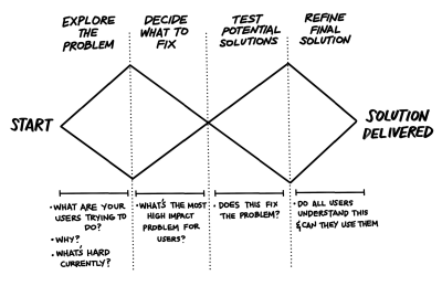 The double diamond image with user research questions linked to each phase