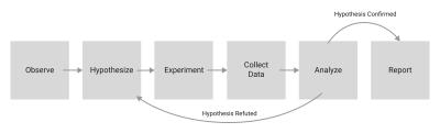 Generic scientific method diagram.